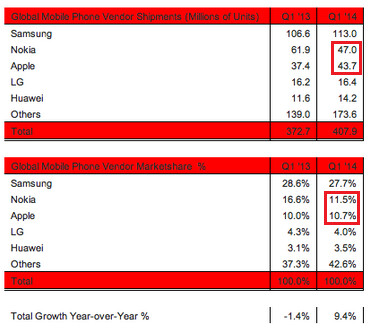 Apple will soon pass Nokia in quarterly handset sales - Apple will soon top Nokia in total handset sales each quarter