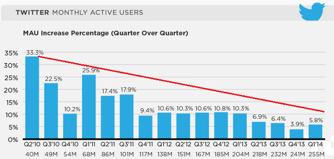 Sequential growth in the number of mobile Twitter users each quarter, is slowing - 78% of Twitter's monthly active users are tweeting from a mobile device