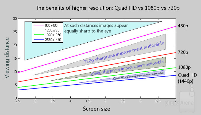 """You can see the maths behind this at the bottom of the article, or you can just take a look at the GIF also below that visually demonstrates how far away from a phone you need to be start noticing pixelization. Screen size and distance are in inches.""""&nbsp - Quad HD vs 1080p vs 720p comparison: here's what's the difference"""