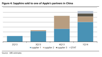 Apple first started shipping sapphire (from GTAT's Arizona plant) to partners in China in Q1
