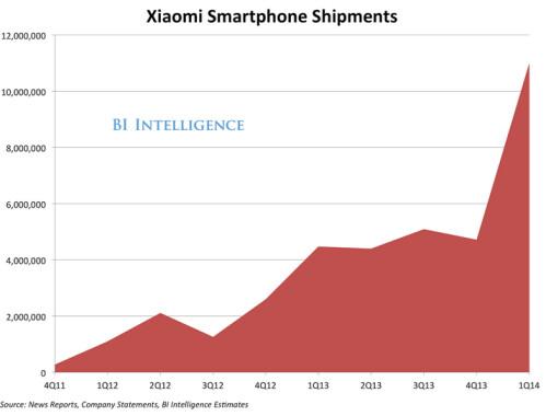 Xiaomi's sales have taken off