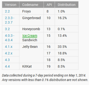 KitKat is currently being used on 8.5% of Android devices