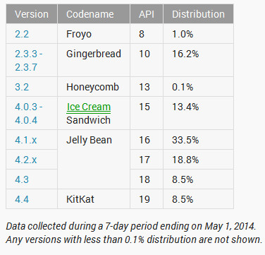 KitKat is currently being used on 8.5% of Android devices - Jelly Bean still remains on 60.8% of Android devices; KitKat up to 8.5%