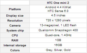 Rumored specs for the HTC One mini 2