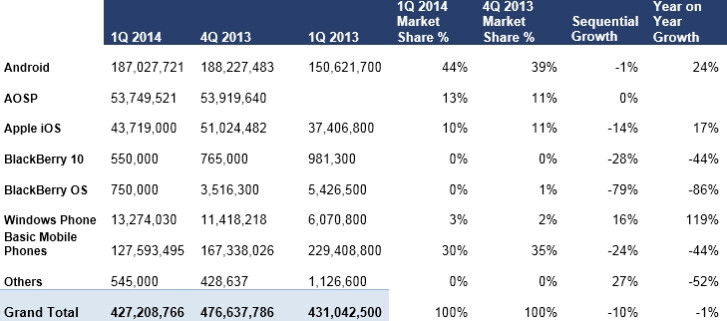 ABI Research: First quarter Android sales dominate, Windows Phone continues growth, BlackBerry evaporates