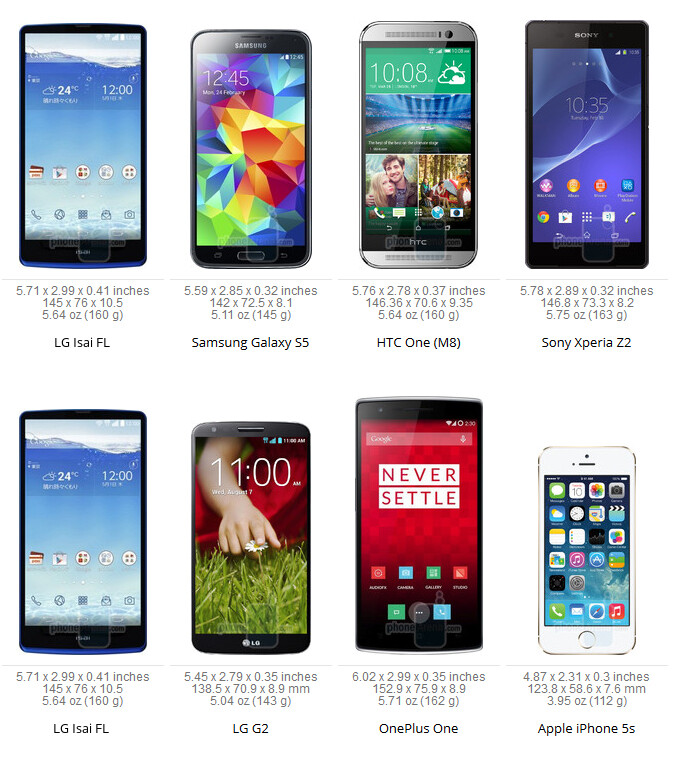 The LG G3 is expected to have similar dimensions and design to those of the LG Isai FL - LG G3 may end up being significantly larger than Galaxy S5 or HTC One (M8)