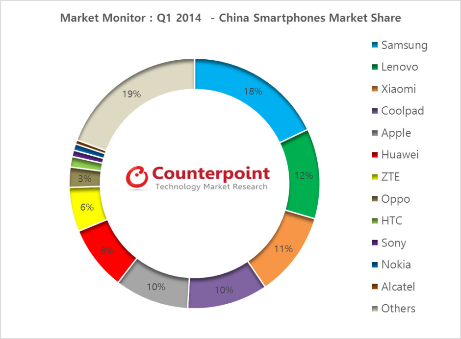Xiaomi continues to sell more than Apple in China, Samsung and Lenovo still at the helm