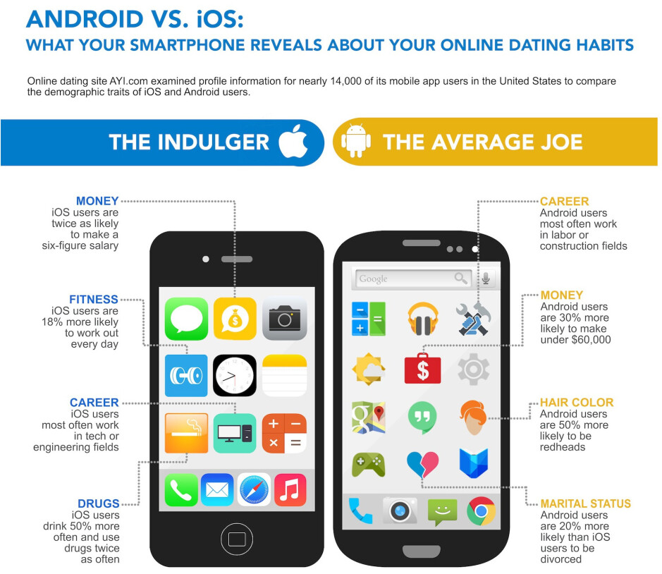 Android users more promiscuous, while iPhone fans more educated, survey says