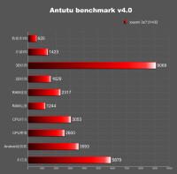 mi3s-benchmark-2.jpg