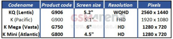 Screen sizes and resolutions for the 2014 Samsung Galaxy handsets