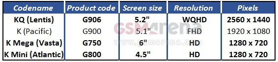 Screen sizes and resolutions for the 2014 Samsung Galaxy handsets - Samsung Galaxy S5 Prime will have 5.2 inch QHD glass says insider