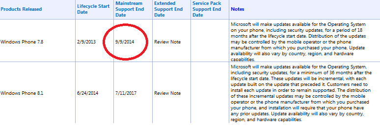 Microsoft will support Windows Phone 8.1 from June 24th, 2014 through July 11th, 2017; support for Windows Phone 7.8 is about to end in just four months - Microsoft to start support for Windows Phone 8.1 on June 24th; ending date also revealed