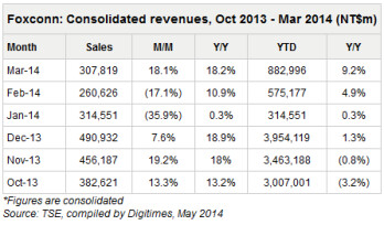 Foxconn consolidated revenue from last October through March