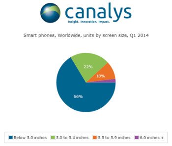 Smartphones with screens larger than 5 inches, made up 34% of the smartphones shipped in Q1