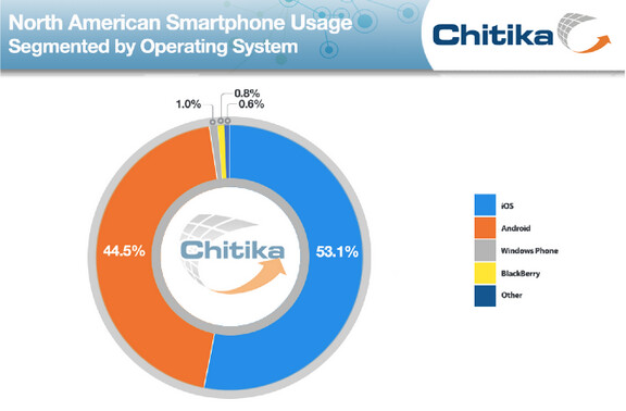 Apple iPhone users browsed the web more than Android users in North America last month - Apple iPhone users browse the web more than Android users do