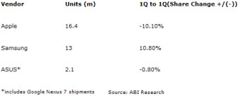 ABI Research's latest numbers show Samsung closing in on the Apple iPad