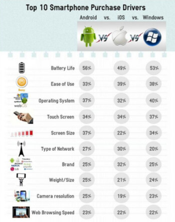 The top ten features used by smartphone buyers to determine which phone to buy