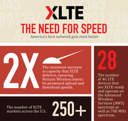 Verizon's infographic about its XLTE service
