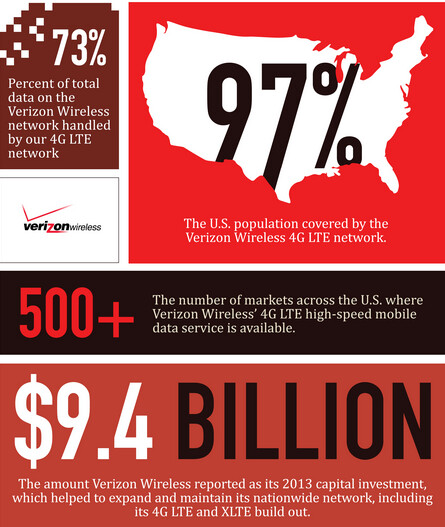 Verizon infographic breaks down the numbers for its XLTE ...