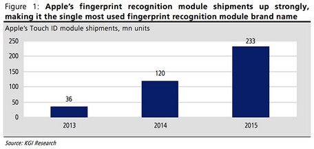 KGI's Kuo sees 233 million iOS devices with Touch ID, shipping in 2015 - Analyst: Touch ID will be on all new Apple iPhone and Apple iPad models this year