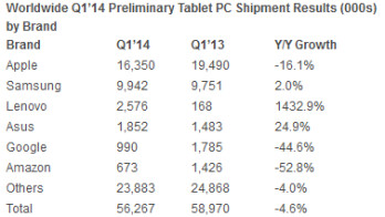 Leading tablet producers had a rough first quarter in 2014