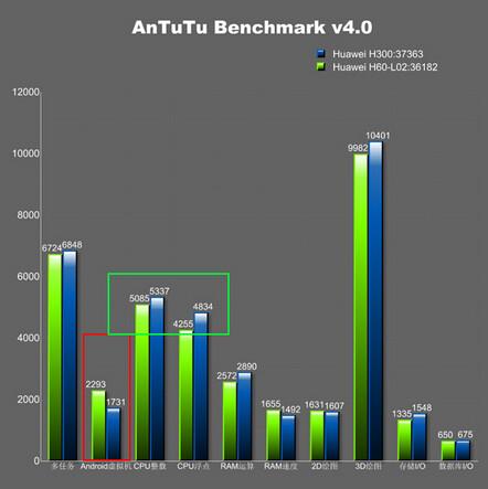 Huawei's next flagship visits AnTuTu, leaves behind specs