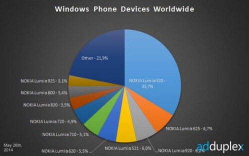 The Nokia Lumia 520 remains the most popular Windows Phone model