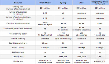 Beats Music vs Spotify vs Rdio vs Google Play Music All ...