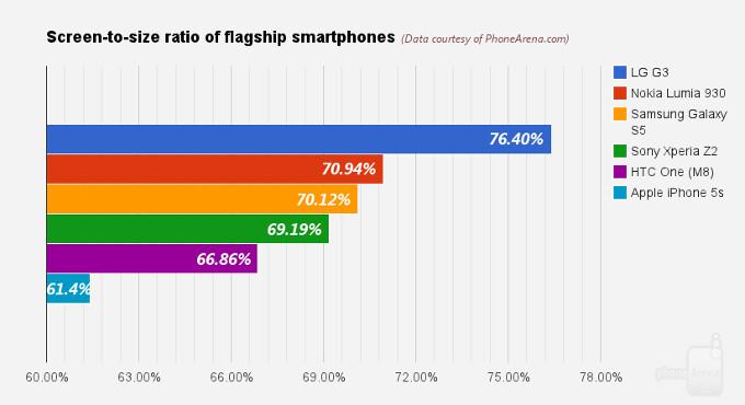 LG G3 vs Samsung Galaxy S5 vs Sony Xperia Z2 vs HTC One (M8) vs iPhone 5s vs Lumia 930: screen to size ratio comparison