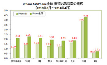 Last month, the Apple iPhone 5s sold 570,000 units, a decline of 85% from the prior month