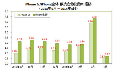 Last month, the Apple iPhone 5s sold 570,000 units, a decline of 85% from the prior month - Report: Japanese sales of the Apple iPhone 5s dropped 85% in April