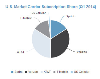 Verizon and AT&T each have 34% of the U.S. wireless market - Analyst says that both Verizon and AT&T had 34% of the U.S. cell market in Q1 2014