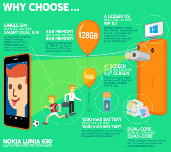 Nokia's latest infographic about the Lumia 630