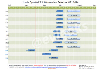 Leaked image of update schedule reveals dates when Nokia Blue will be released for different Lumia models