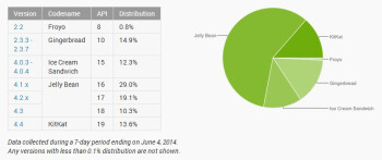 Latest Android version distribution stats: 14  of all devices are now on KitKat