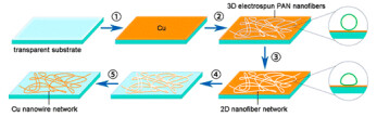New material could prevent smartphone screens from shattering