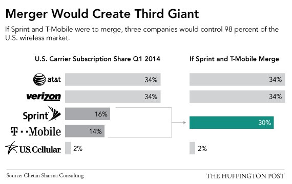 Control of the market consolicates dramatically - Sprint and T-Mobile, an even worse idea than the FCC auction rules