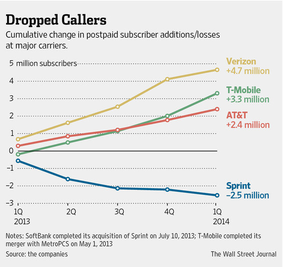 It may be a third giant, but it would be a stagnant one, and would not have the momentum of growth that AT&T and Verizon have been able to generate, T-Mobile's gains are canceled by Sprint's losses - Sprint and T-Mobile, an even worse idea than the FCC auction rules