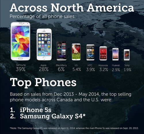 The Most Popular Devices in North America