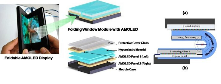 "Samsung seamless foldable AMOLED display prototype - Samsung to out a 9""-to-5"" foldable display device in early 2015, claims Korean media"