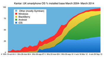 BlackBerry has a larger share of the U.K. consumer market