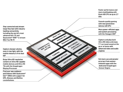 Chipset: Snapdragon 805 or Exynos 5433