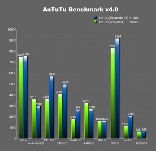Note 4 with octa-core Exynos 5433 crosses the 40 000 mark on AnTuTu, beats Snapdragon 805