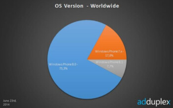 Windows Phone 8.1 is now on 7.7% of Windows Phone handsets, according to AdDuplex