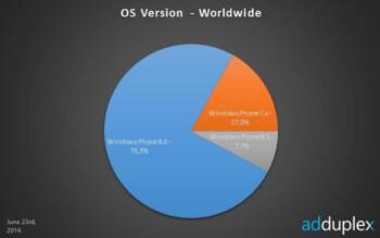 Windows Phone 8.1 is now on 7.7% of Windows Phone handsets, according to AdDuplex