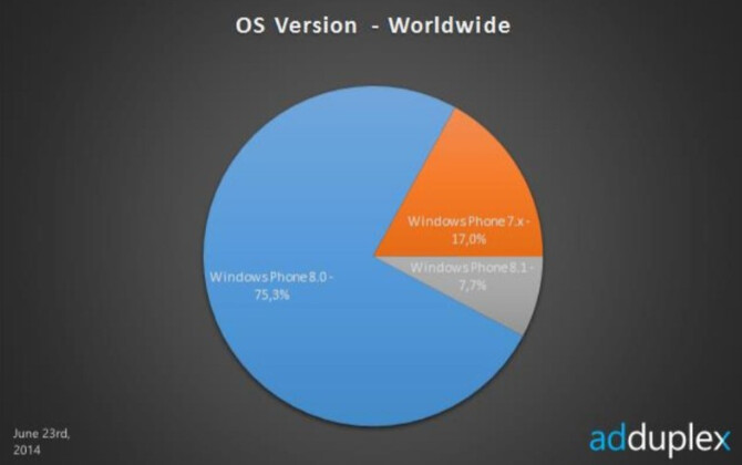 Windows Phone 8.1 is now on 7.7% of Windows Phone handsets, according to AdDuplex - Mendelevich: Windows Phone 8.1 is on 7.7% of Windows Phone handsets