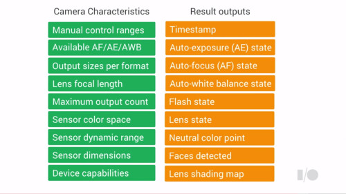 The ground-breaking new Camera2 in Android L