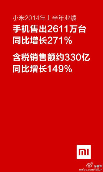 Xiaomi sells 26.1 million smartphones in the first half of 2014, more than it expected to sell for the whole year