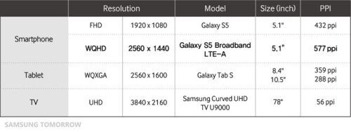 Samsung also provided a table that compares the screens of the two S5 models with the screens of its Galaxy Tab S slates, and the screen of its U9000 curved UHD TV.