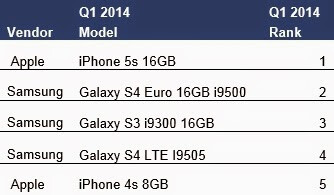 Apple iPhone 5s estimated to be the most popular phone in the world in Q1 2014